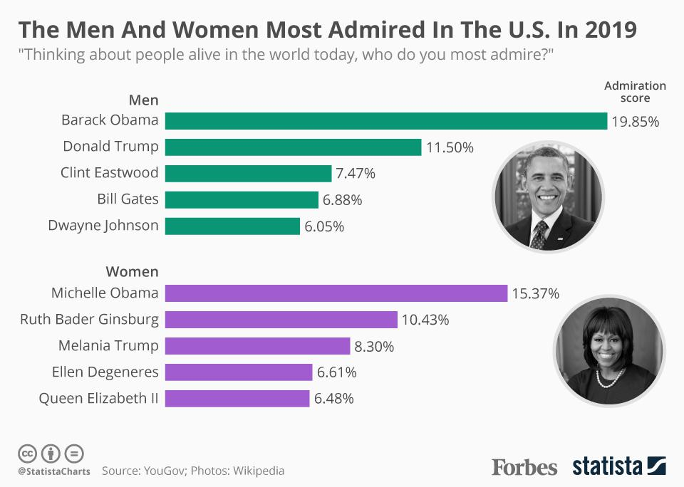 Most-admired men and women