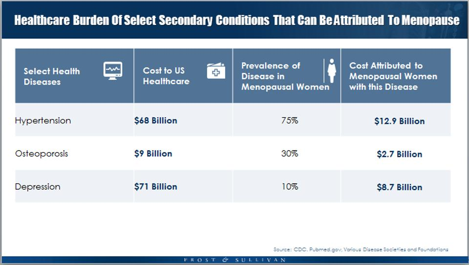 Healthcare Burden of Select Secondary Conditions That Can Be Attributed To Menopause