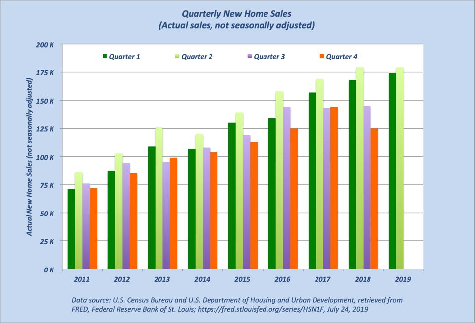 New Home Sales Have Growth Potential Ahead