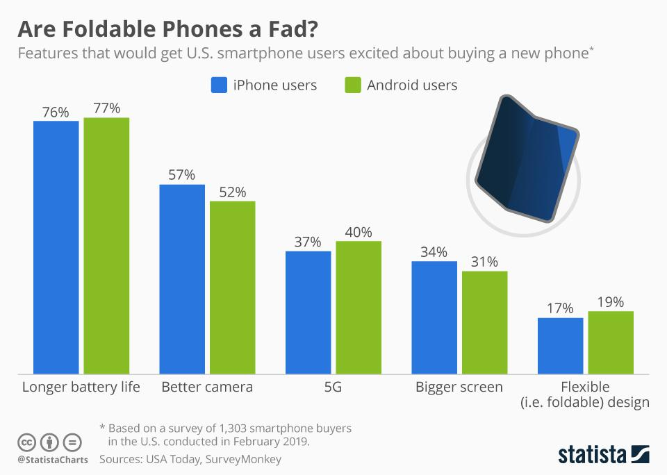 Consumers' preferences for features of smartphones