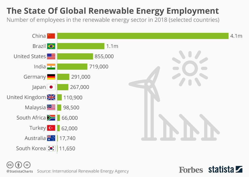 The State Of Global Renewale Energy Employment