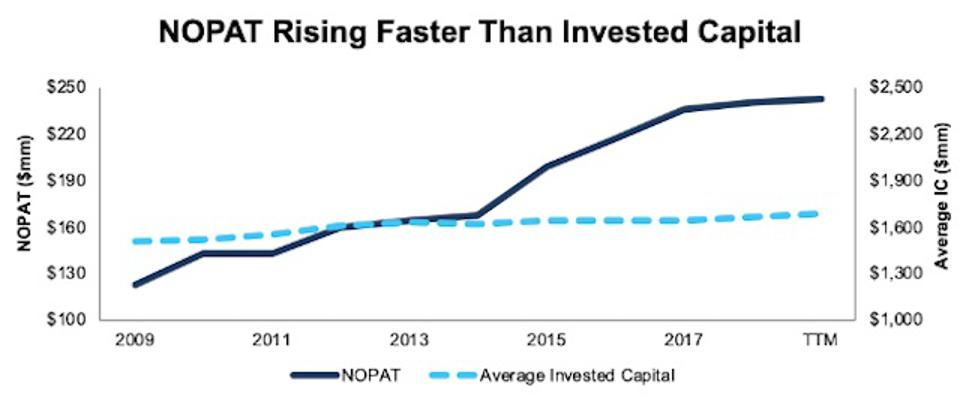 CBRL's NOPAT Rising Faster than Invested Capital
