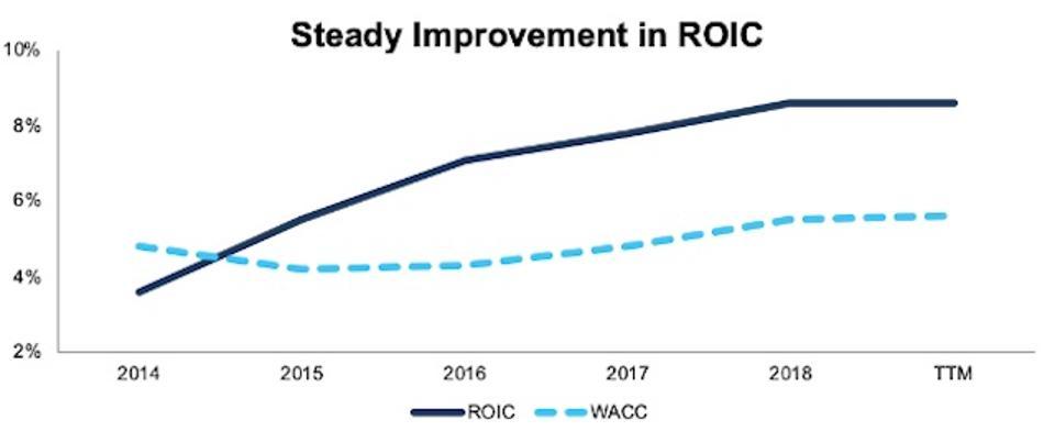 QSR's ROIC vs. WACC