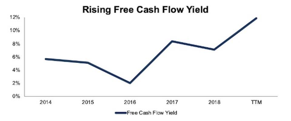 EAT's Rising Free Cash Flow Yield