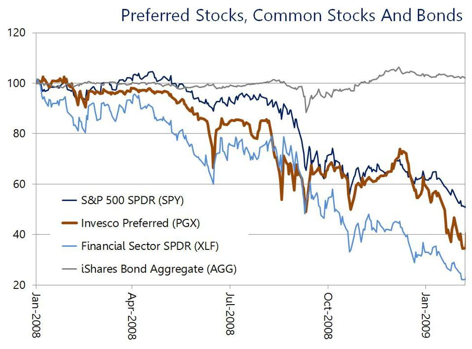 In a crisis, preferred stocks can be more volatile than common stocks.