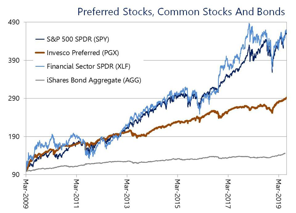 In normal conditions, preferred returns can be higher than bonds and steadier than stocks.