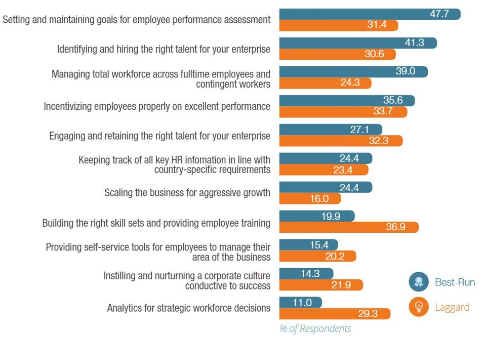 workforce management SAP IDC SuccessFactors