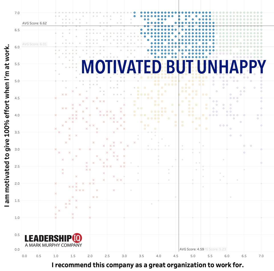 motivated but unhappy employees