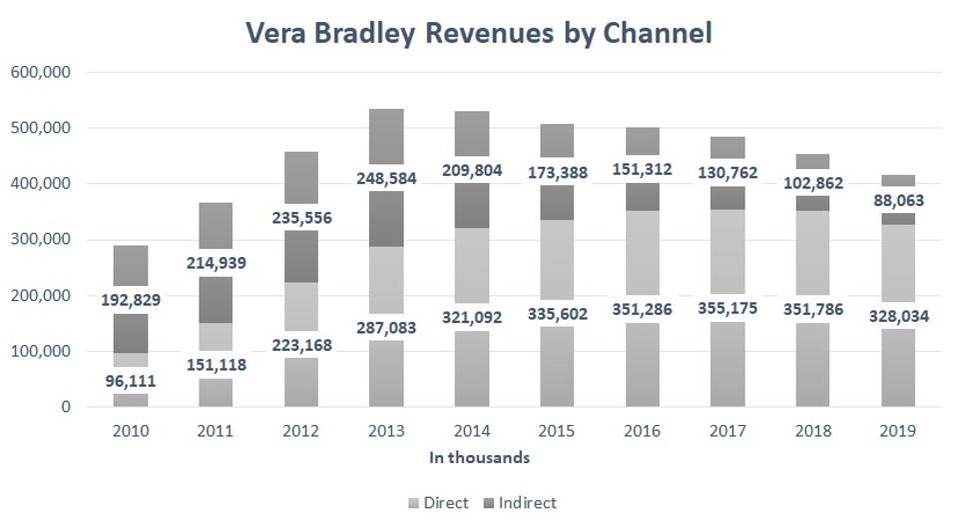 Vera Bradley revenues by channel