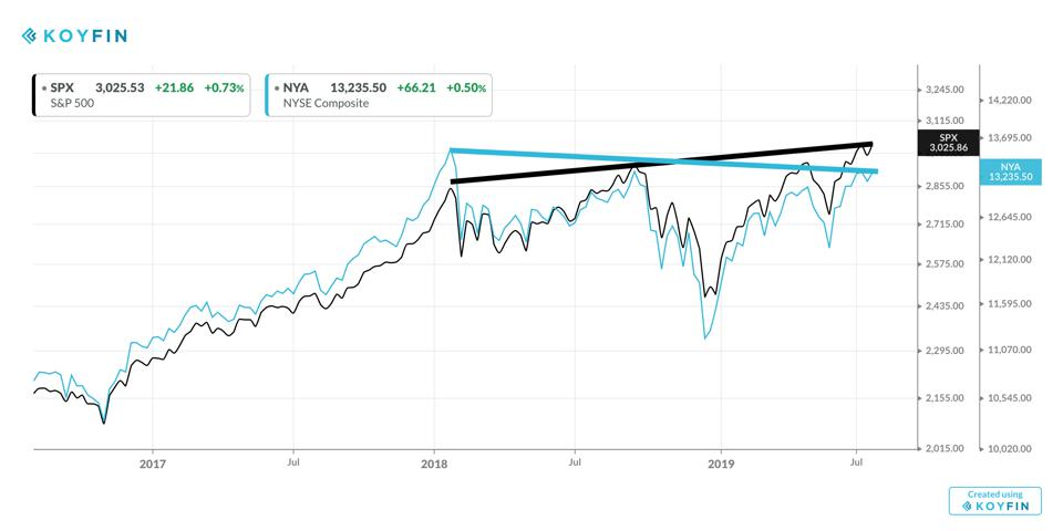 Since the start of 2018 the NYSE Composite is in a downtrend. The S&P 500 is in an uptrend. The bull market may not be as strong as you think.