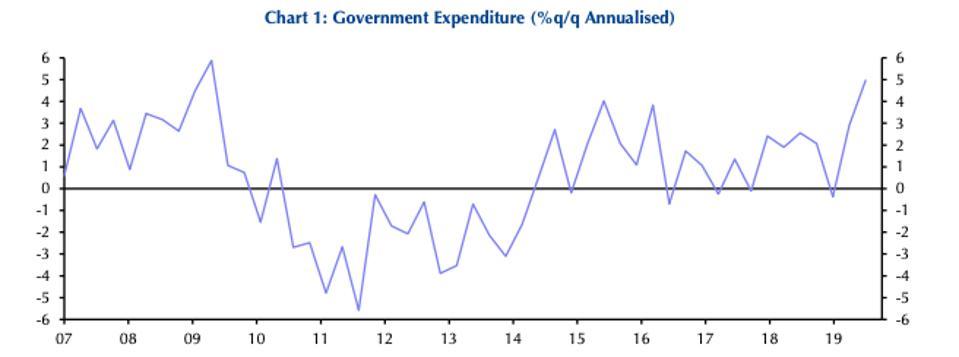 Government spending: annualized quarter to quarter growth