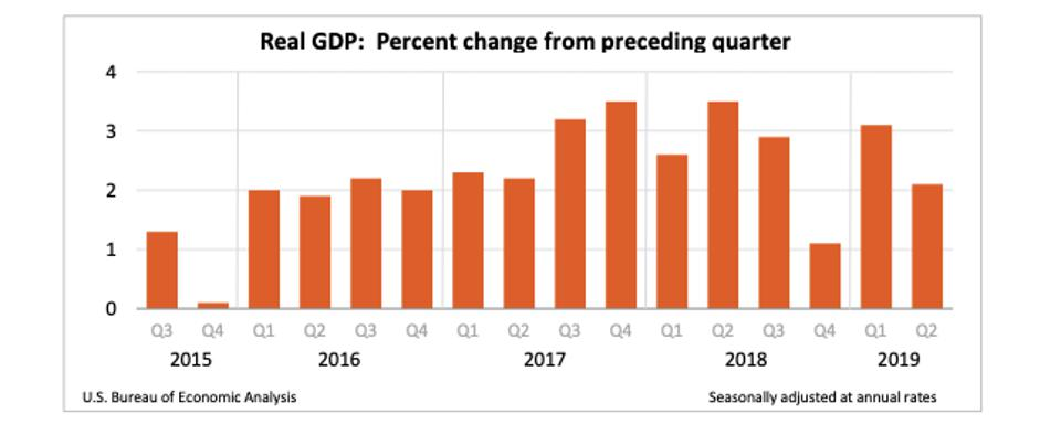 U.S. GDP growth: 3Q 2015 to 2Q 2019