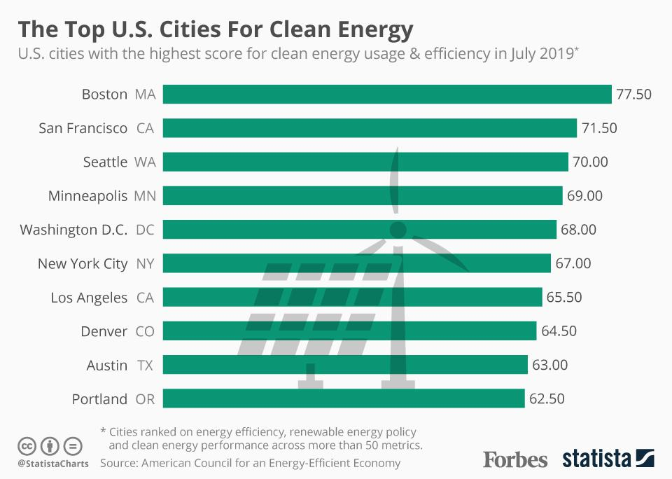 Top U.S. Cities For Clean Energy