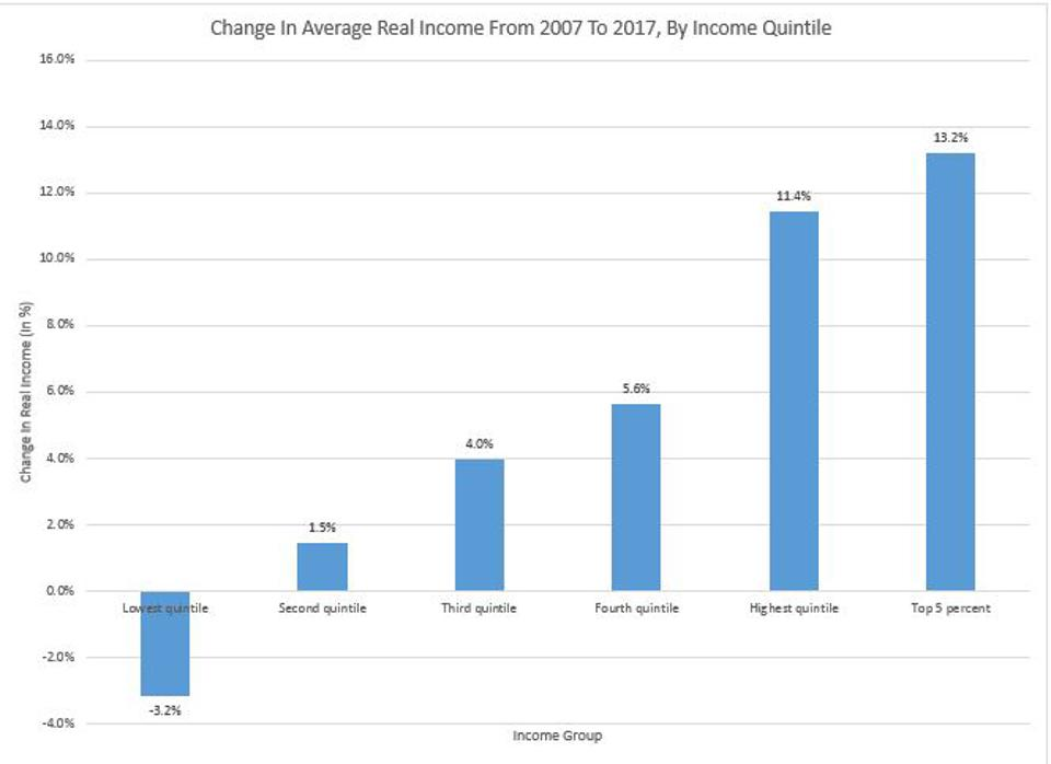 Income Growth By Income Quintile