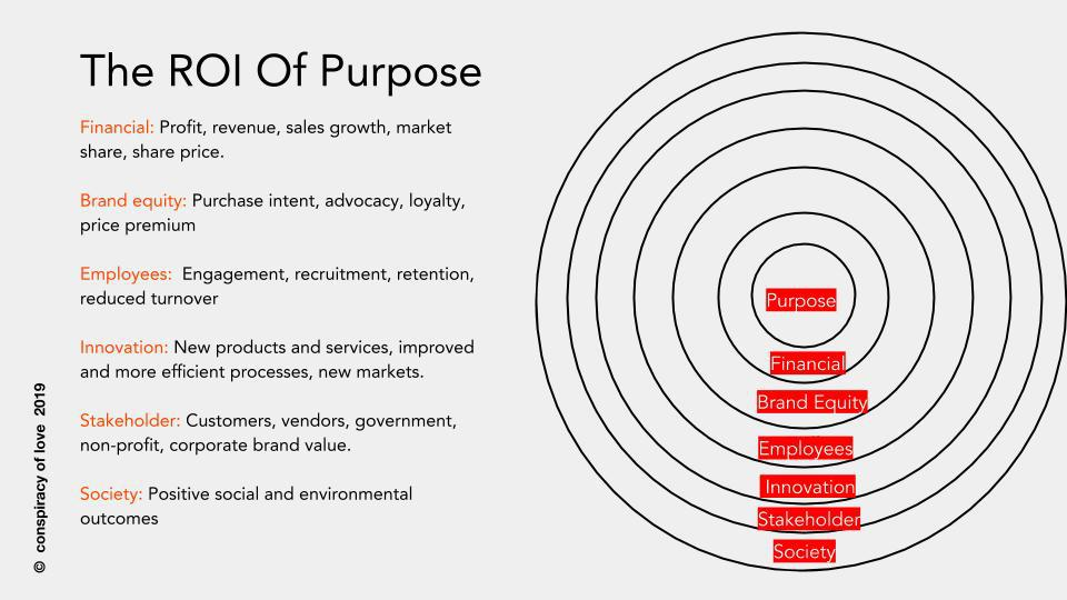 The Power Of Purpose: The ROI Of Purpose (How To Measure What Matters)