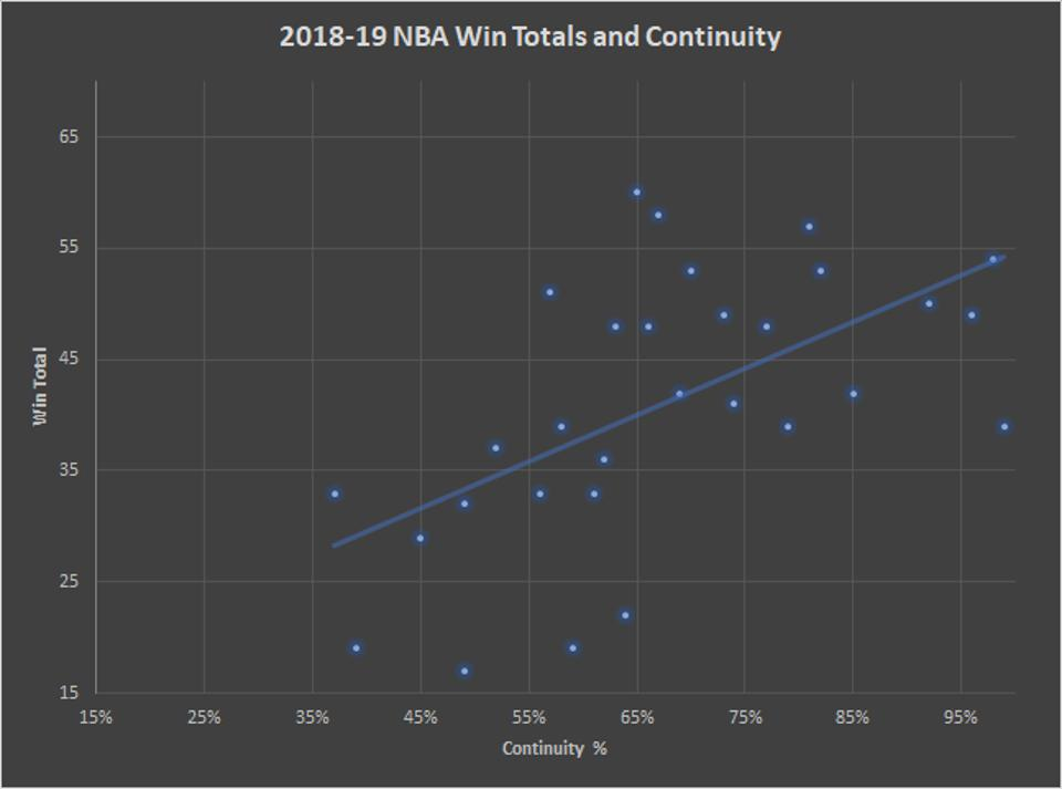 2018-19 NBA Win Totals and Continuity
