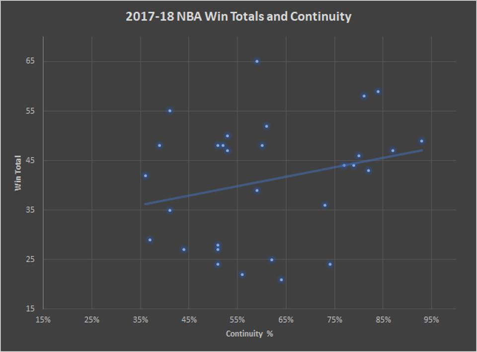 2017-18 NBA Win Totals and Continuity
