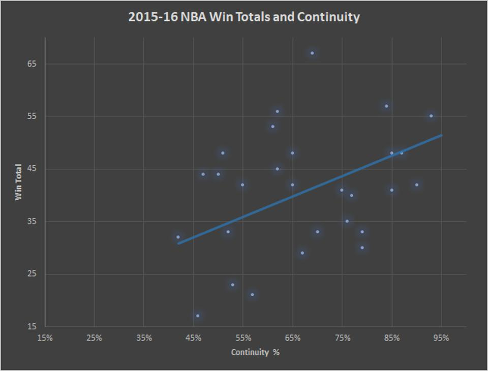 2015-16 NBA Win Totals and Continuity
