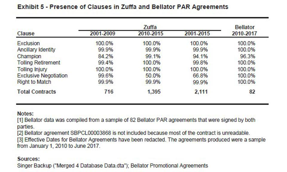 Presence of Clauses in UFC and Bellator Contracts