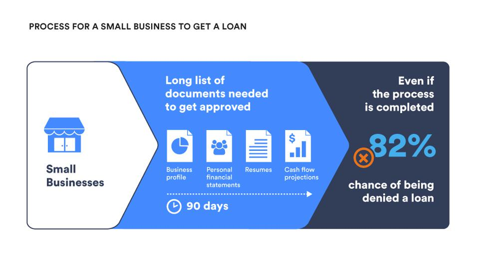 Process for Small Business to Get a Loan  Source: The Small Business Association, thebalancesmb.com