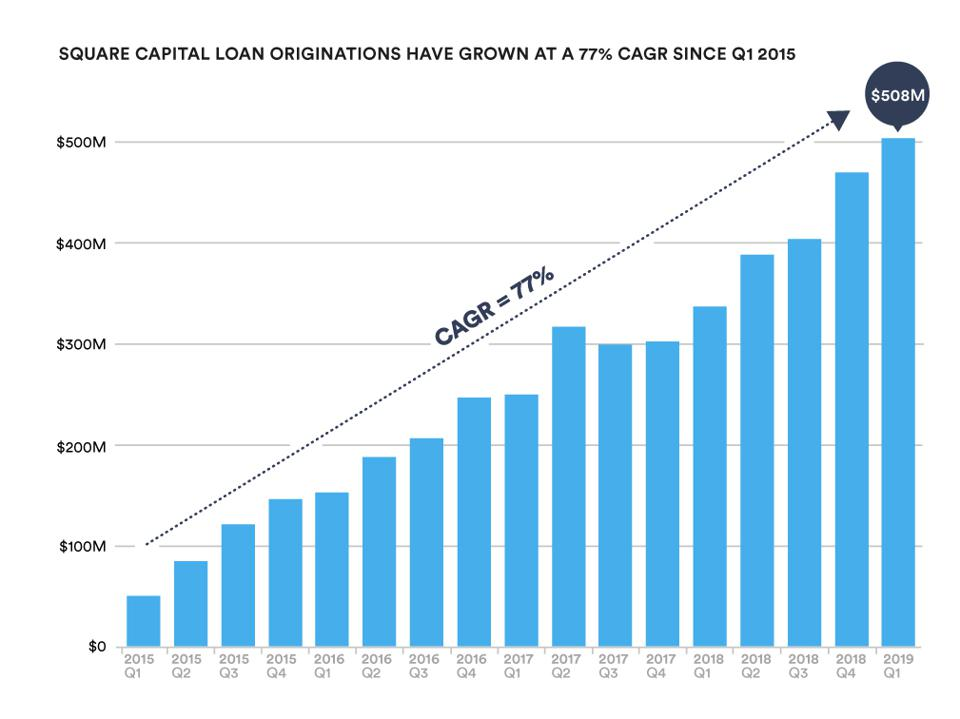 Square Capital loan organizations have grown at a 77% CAGR since Q1 2015