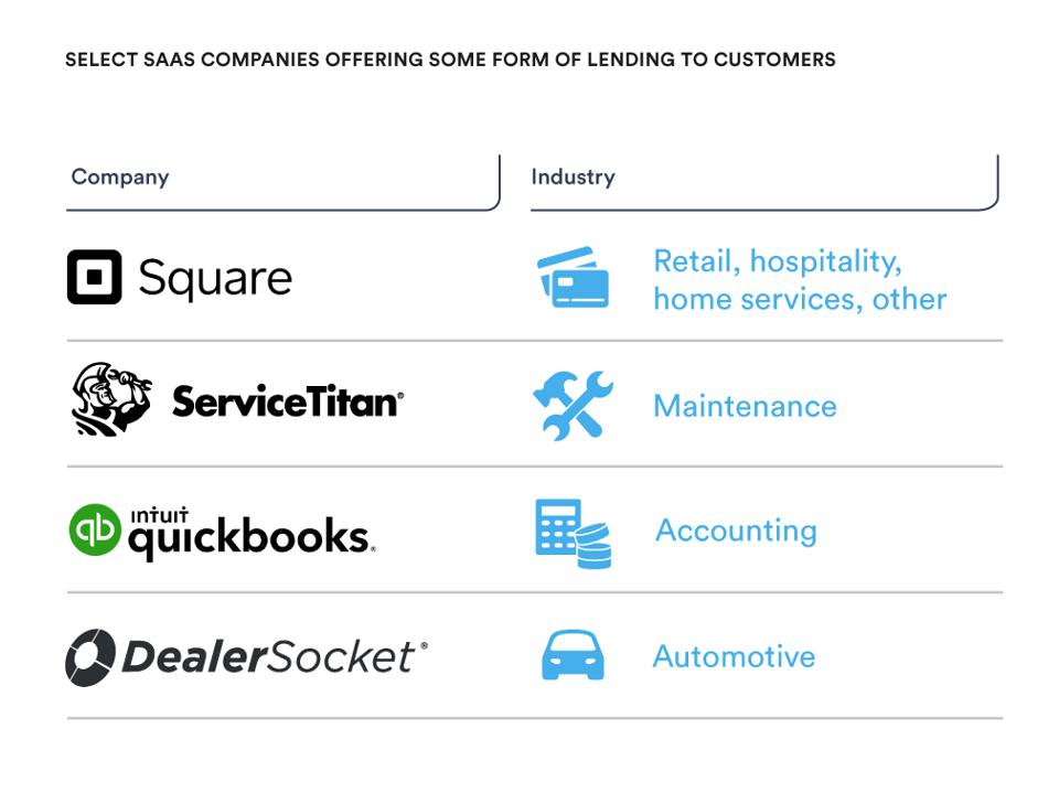 Select Saas companies offering some form of lending to customers