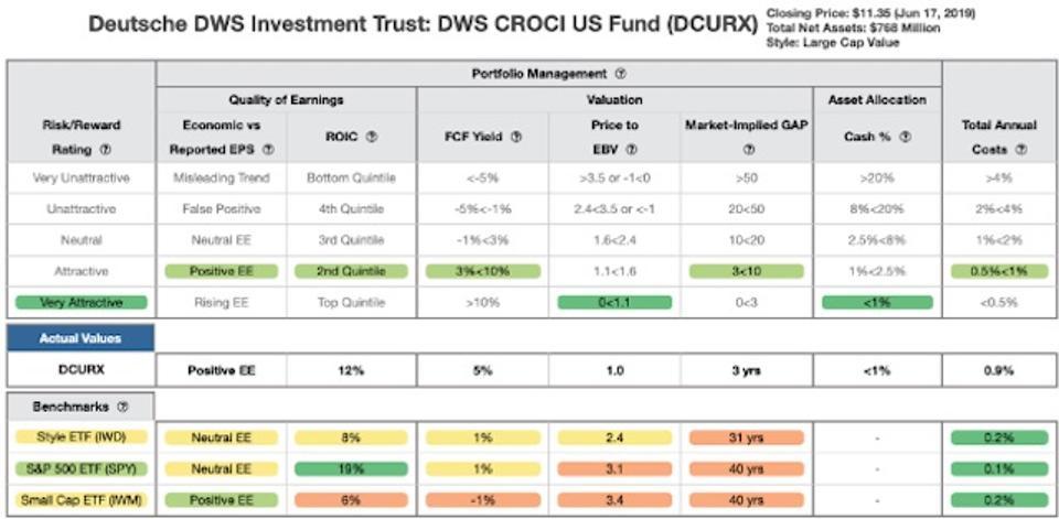 DCURX Rating Breakdown