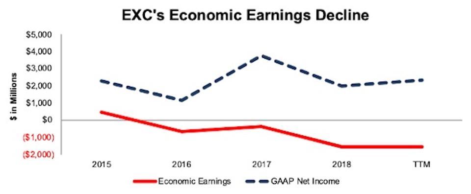 EXC's Falling Economic Earnings
