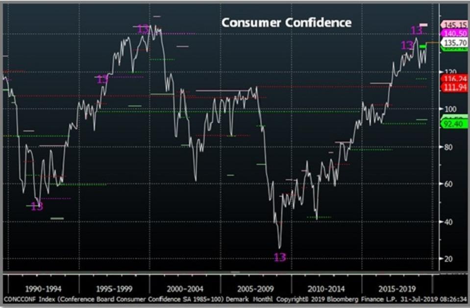 Consumer confidence peaking?
