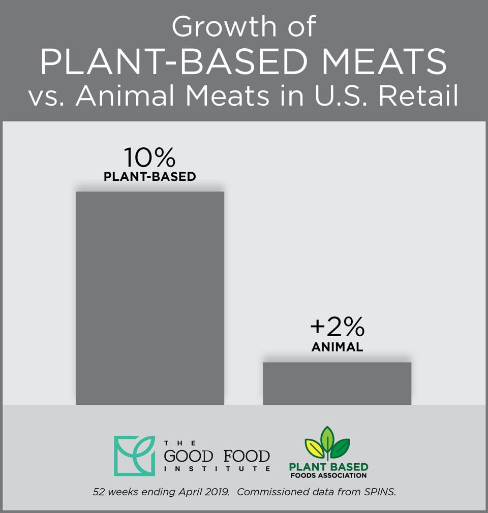 Plant-based meats have grown 10% between April 2018 and April 2019