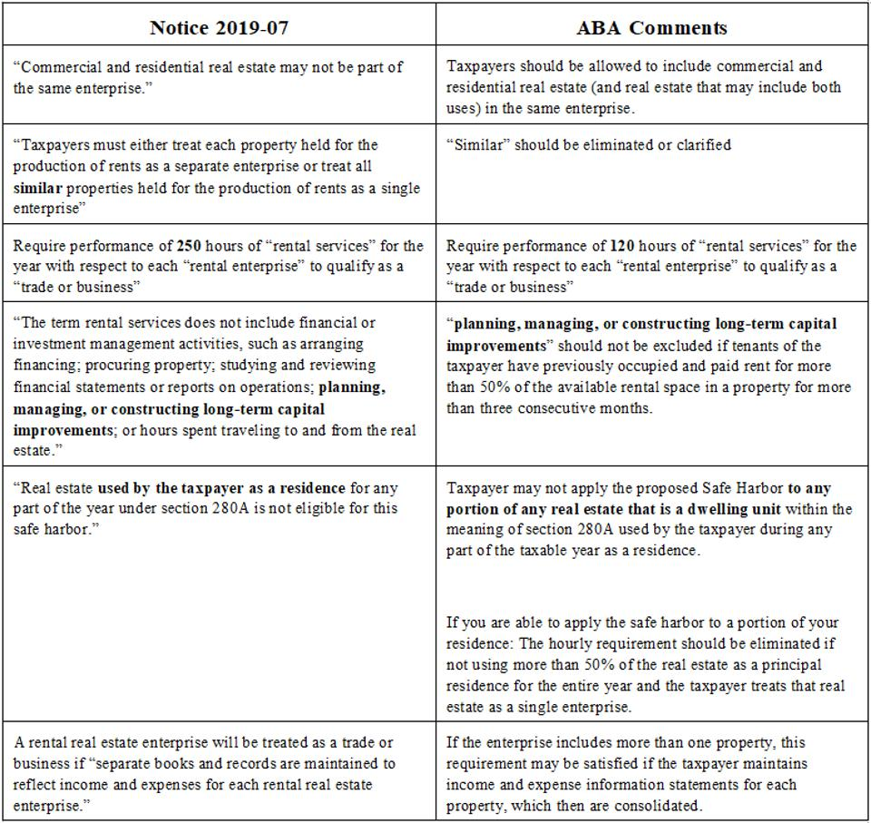 Summarizes and distinguishes the current Notice from how ABA would like it to read.