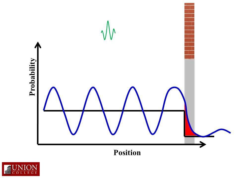 Cartoon of quantum tunneling process.