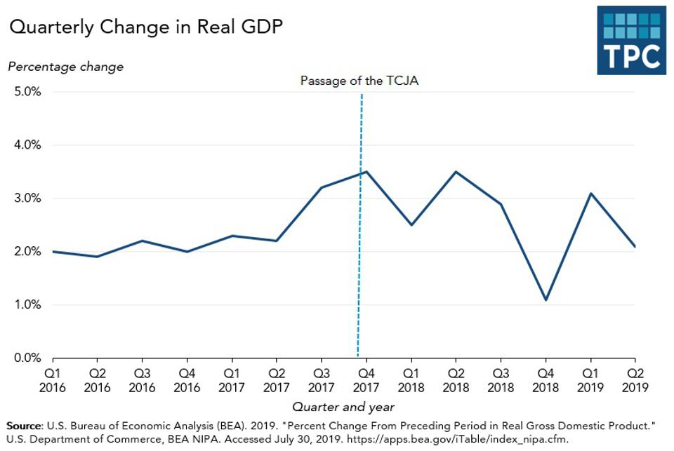 Quarterly change in real GDP
