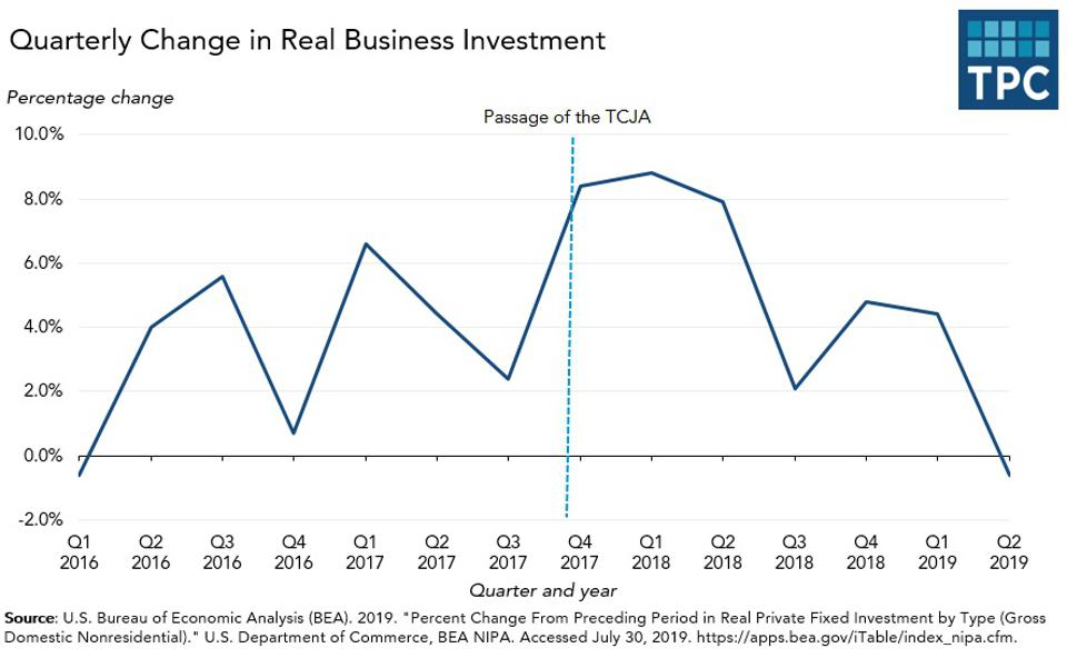 Quarterly change in business investment