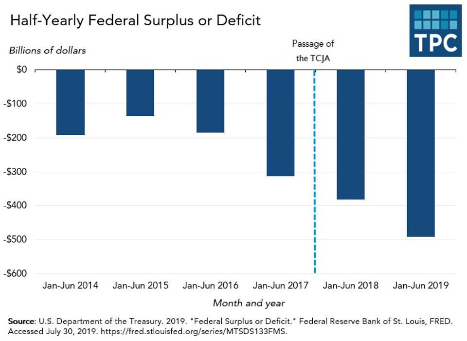 Federal budget surplus or deficit