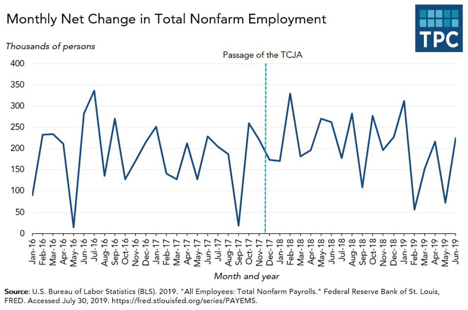 Monthly change in US employment