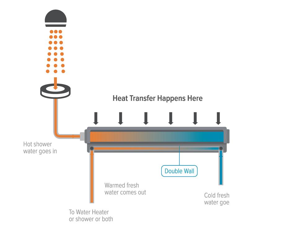 This is a simple diagram of how a drain water heat recovery system works,
