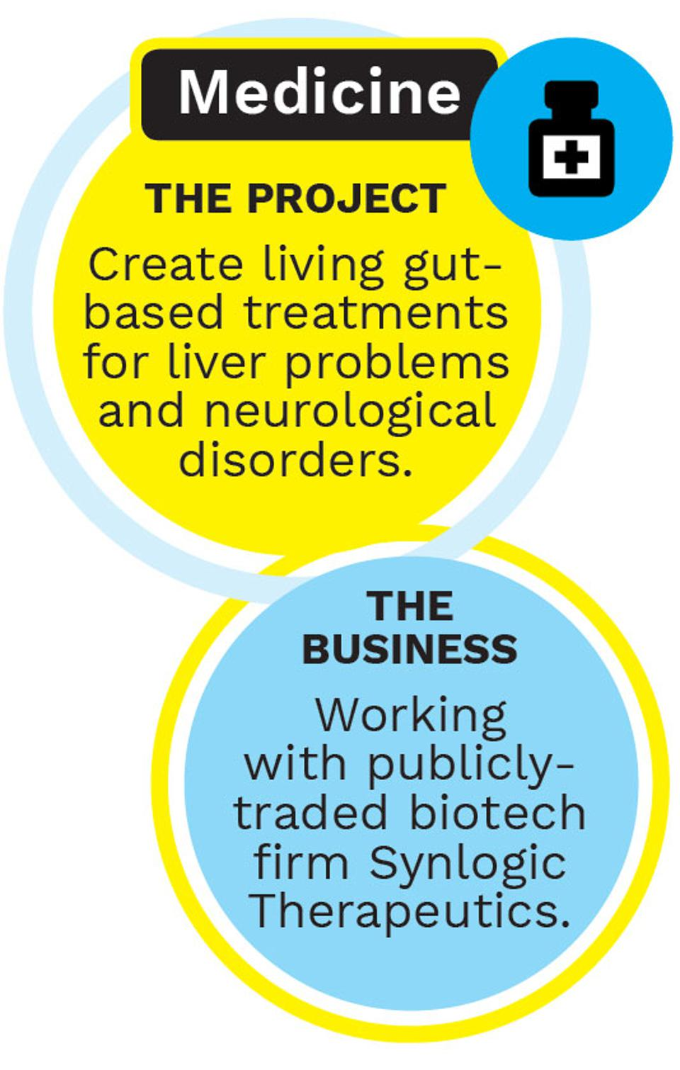 The Life Factory: Synthetic Organisms From This $1 4 Billion Startup