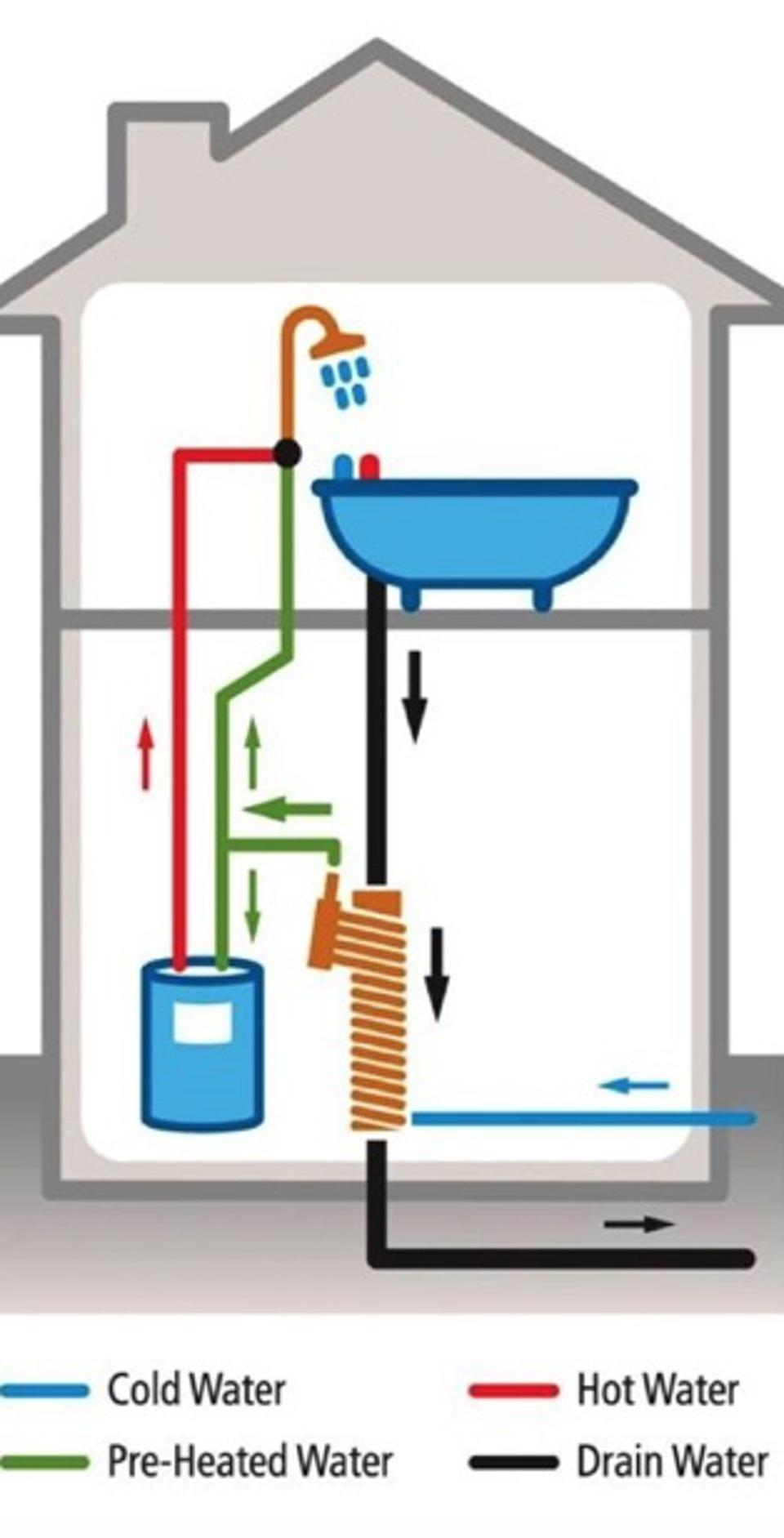 Another diagram showing this simple system of recycling the energy from the warm water used for showering.