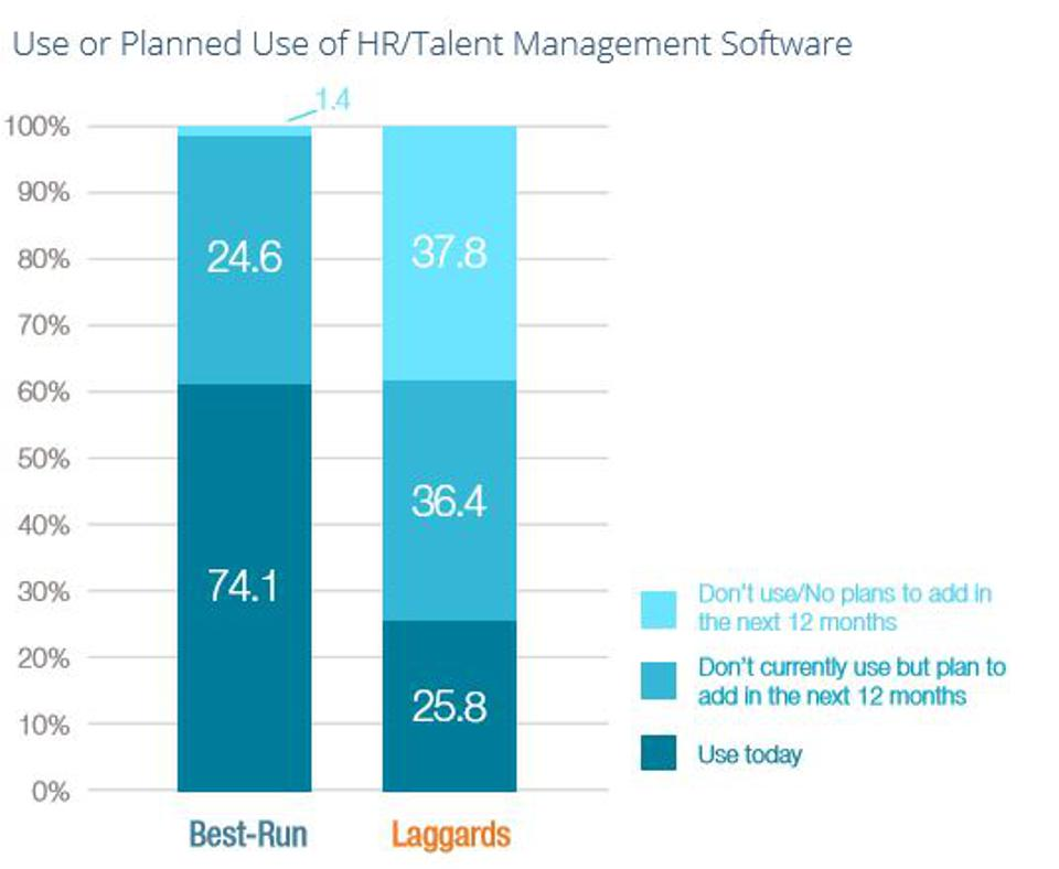 planned use of HR talent management