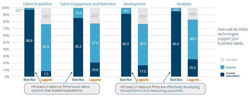 talent acquisition engagement development analytics