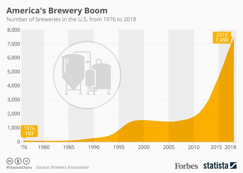 America's Brewery Boom