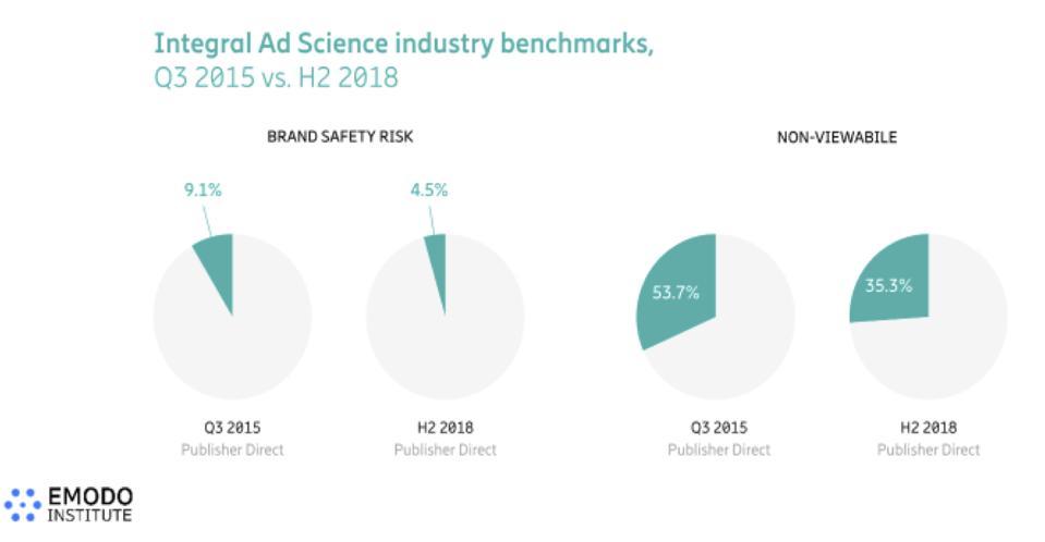 Integral Ad Science benchmark comparison
