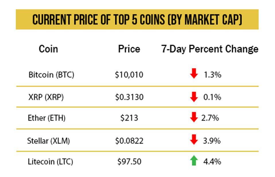 Crypto price chart