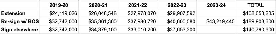 Kyrie Irving contract options