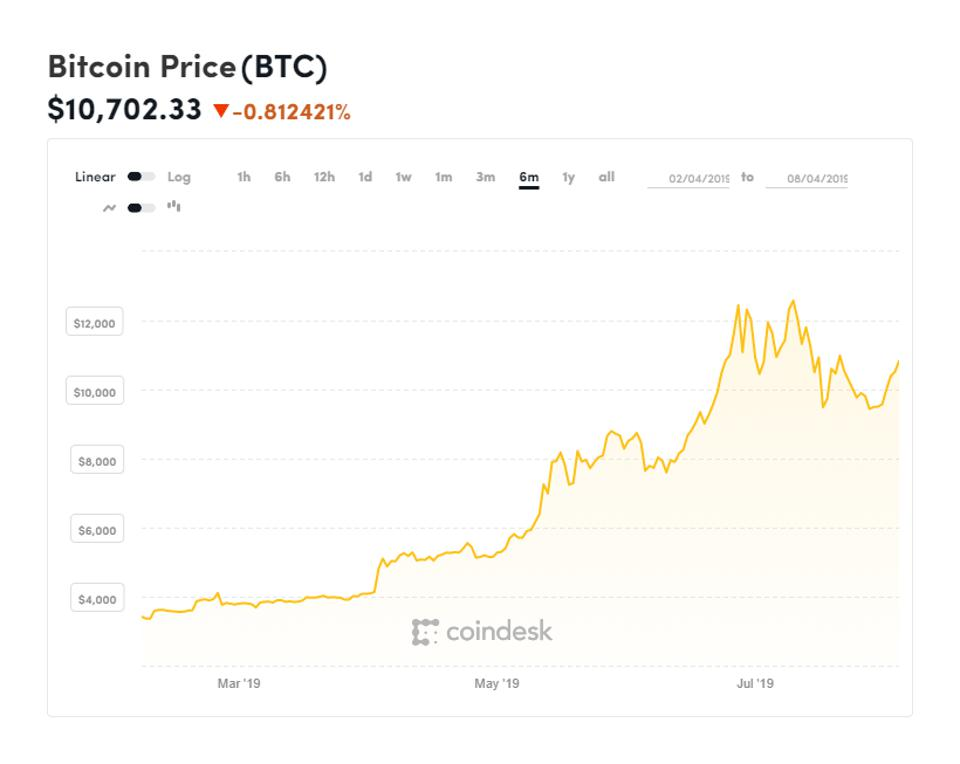 bitcoin, bitcoin price, Apple, iPhone, chart