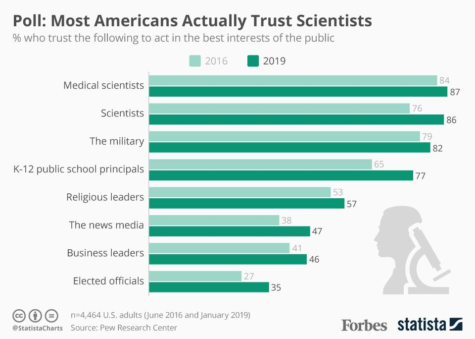 Poll: Most Americans Actually Trust Scientists