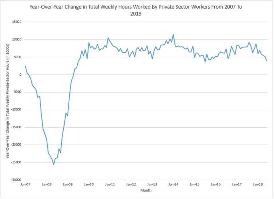 Change In Total Hours Has Slowed To Lowest Level Since 2010