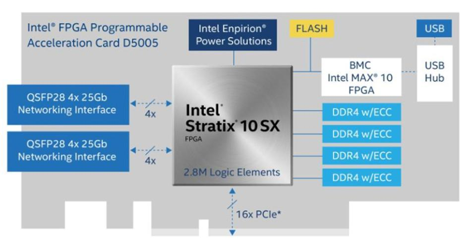 Intel Unveils New High-Performance Intel PAC D5005 Accelerator For