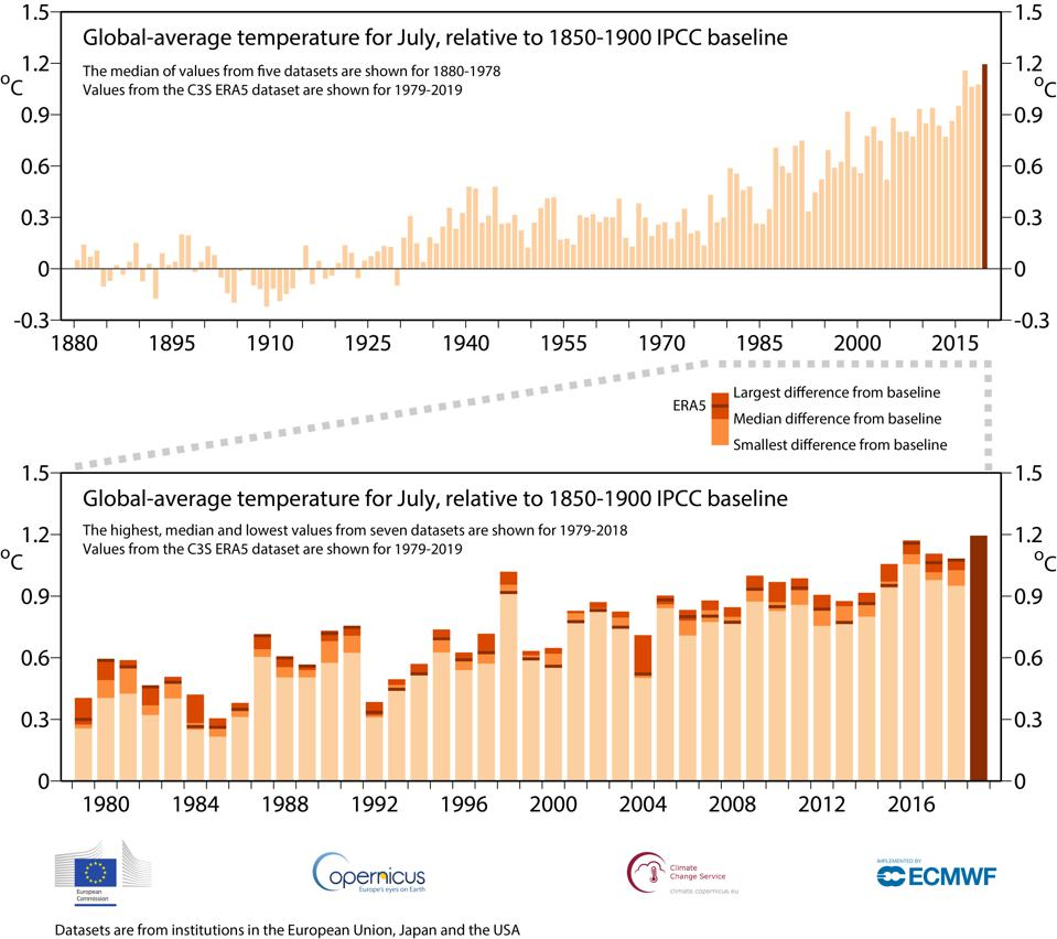 A look at July 2019 global temperatures compared to the averages.